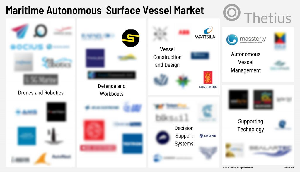 Maritime Autonomous Surface Ship Market - Thetius
