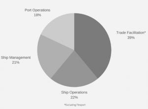 Breakdown of funding by application in 2019 - thetius