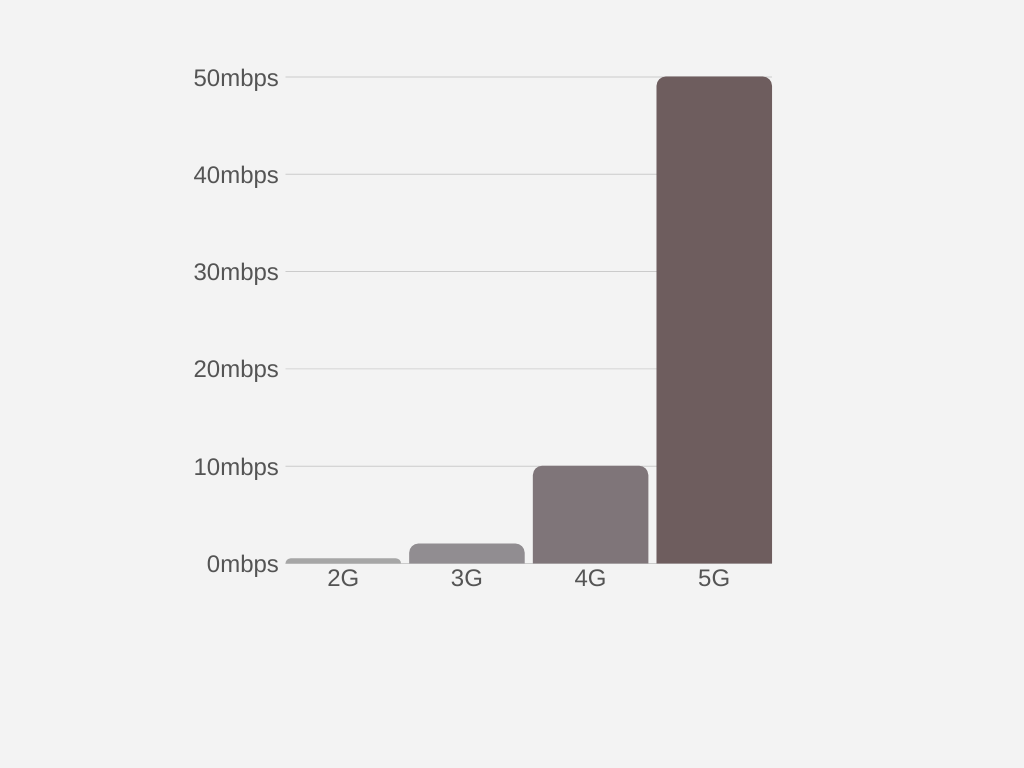Bandwidth of 5G networks