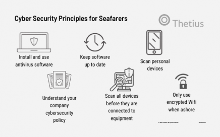 Cyber Security Principles for Seafarers